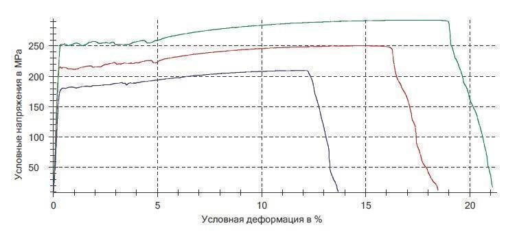 Диаграмма растяжения материалов