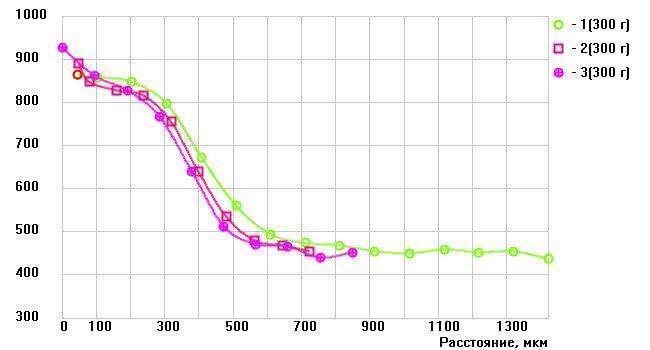 График распределения микротвердости от поверхности к центру зуба на валу