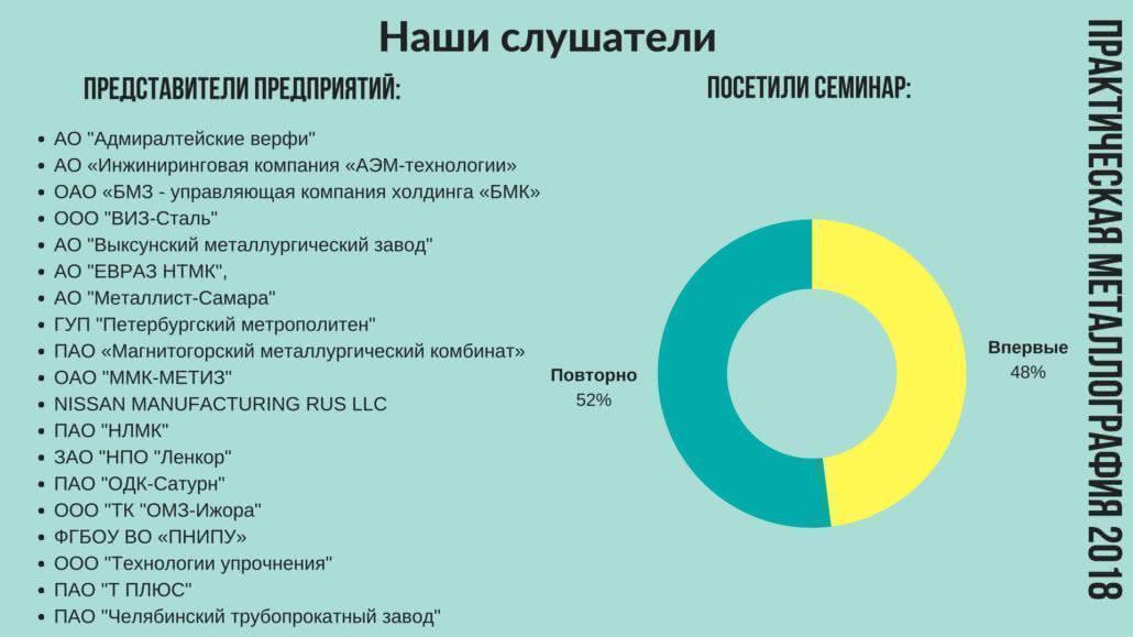 """Семинар """"Практическая металлография - 2018"""""""