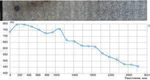 Оценка глубины слоя после цементации